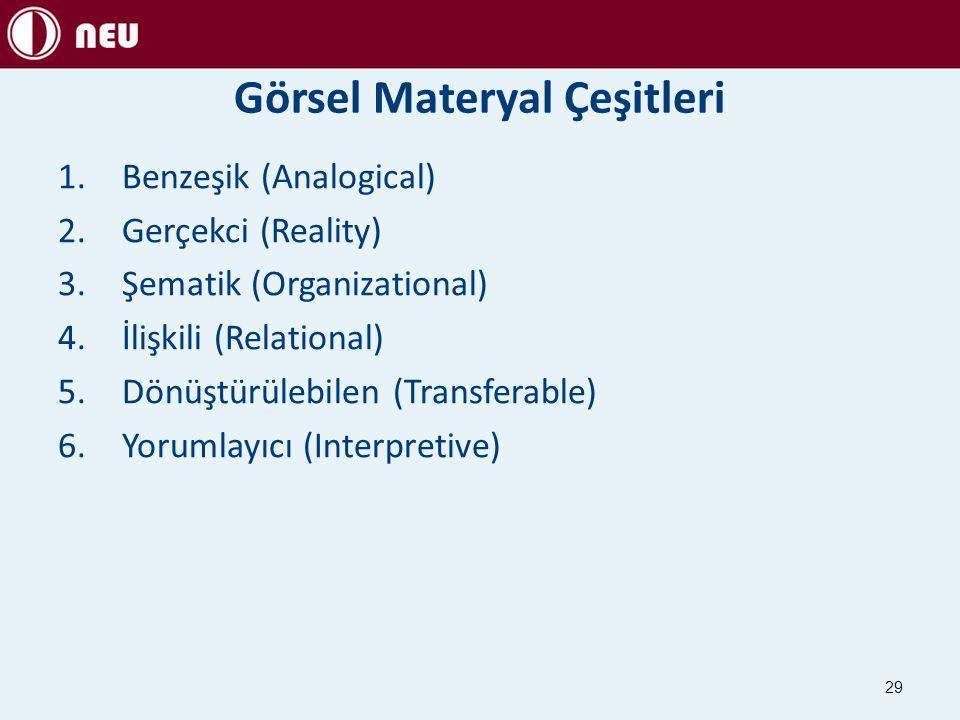 Görsel Materyal Çeşitleri 1.Benzeşik (Analogical) 2.Gerçekci (Reality) 3.Şematik (Organizational) 4.İlişkili (Relational) 5.Dönüştürülebilen (Transfer