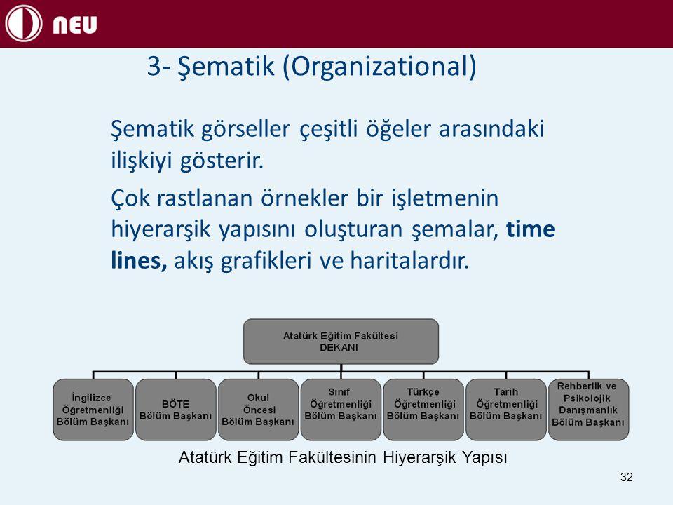 3- Şematik (Organizational) Şematik görseller çeşitli öğeler arasındaki ilişkiyi gösterir. Çok rastlanan örnekler bir işletmenin hiyerarşik yapısını o