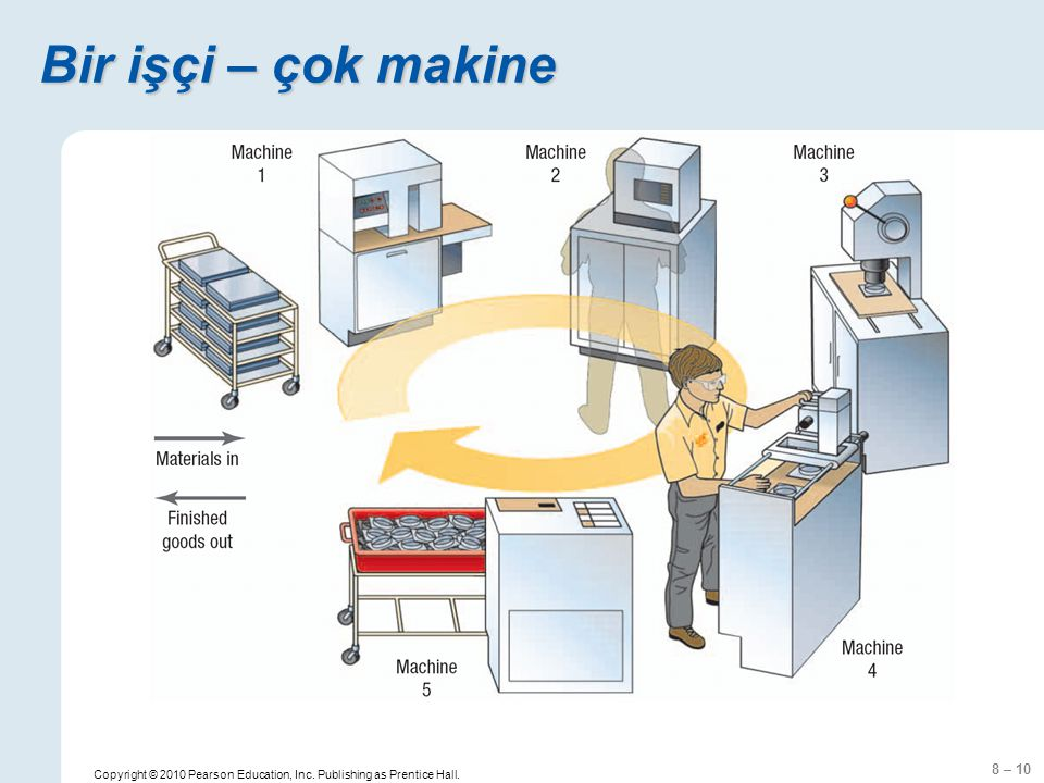 8 – 10 Copyright © 2010 Pearson Education, Inc. Publishing as Prentice Hall. Bir işçi – çok makine