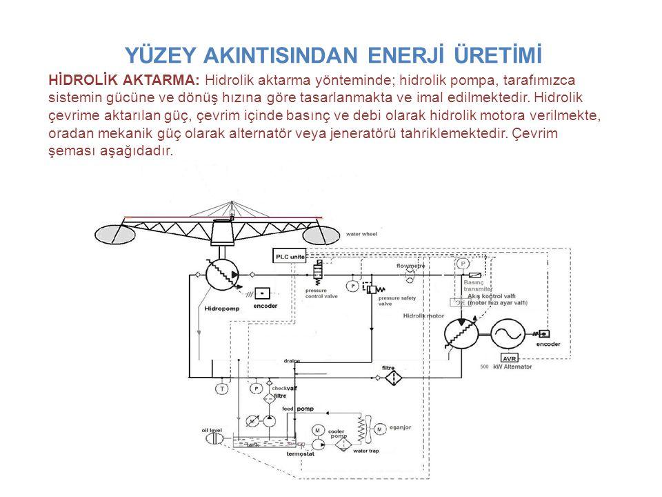 YÜZEY AKINTISINDAN ENERJİ ÜRETİMİ HİDROLİK AKTARMA: Hidrolik aktarma yönteminde; hidrolik pompa, tarafımızca sistemin gücüne ve dönüş hızına göre tasarlanmakta ve imal edilmektedir.