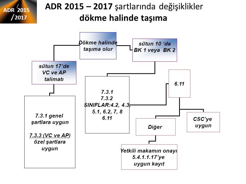 ADR 2015 – 2017 şartlarında değişiklikler dökme halinde taşıma ADR 2015 2017 Dökme halinde taşıma olur sütun 17'de VC ve AP talimatı sütun 10 'da BK 1