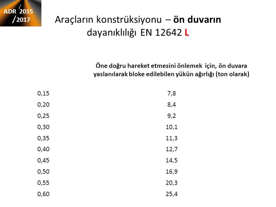 Współczynnik tarcia μ Öne doğru hareket etmesini önlemek için, ön duvara yaslanılarak bloke edilebilen yükün ağırlığı (ton olarak) 0,157,8 0,208,4 0,2