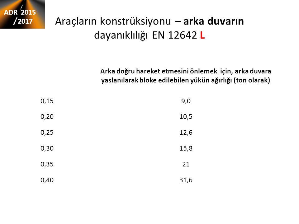 Współczynnik tarcia μ Arka doğru hareket etmesini önlemek için, arka duvara yaslanılarak bloke edilebilen yükün ağırlığı (ton olarak) 0,159,0 0,2010,5
