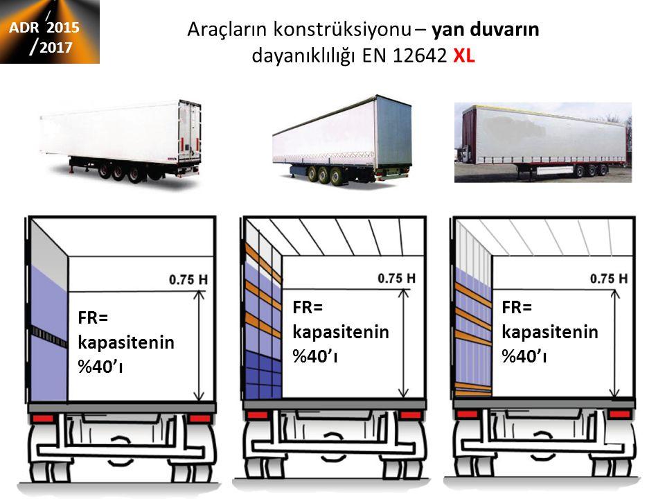 Araçların konstrüksiyonu – yan duvarın dayanıklılığı EN 12642 XL FR= kapasitenin %40'ı FR= kapasitenin %40'ı FR= kapasitenin %40'ı ADR 2015 2017