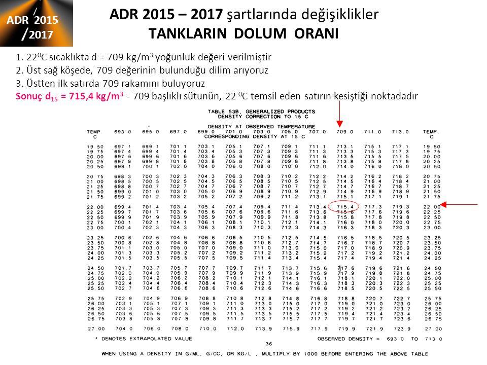 ADR 2015 – 2017 şartlarında değişiklikler TANKLARIN DOLUM ORANI ADR 2015 2017 1. 22 0 C sıcaklıkta d = 709 kg/m 3 yoğunluk değeri verilmiştir 2. Üst s
