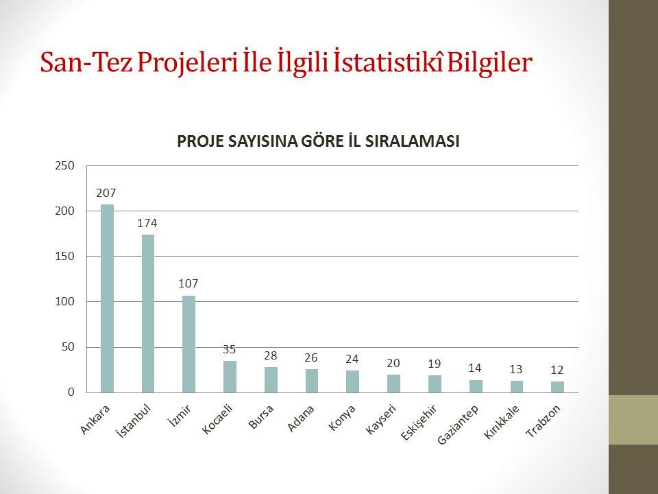 San-Tez Projeleri İle İlgili İstatistikî Bilgiler