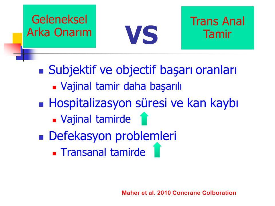 VS Subjektif ve objectif başarı oranları Vajinal tamir daha başarılı Hospitalizasyon süresi ve kan kaybı Vajinal tamirde Defekasyon problemleri Transanal tamirde Geleneksel Arka Onarım Trans Anal Tamir Maher et al.