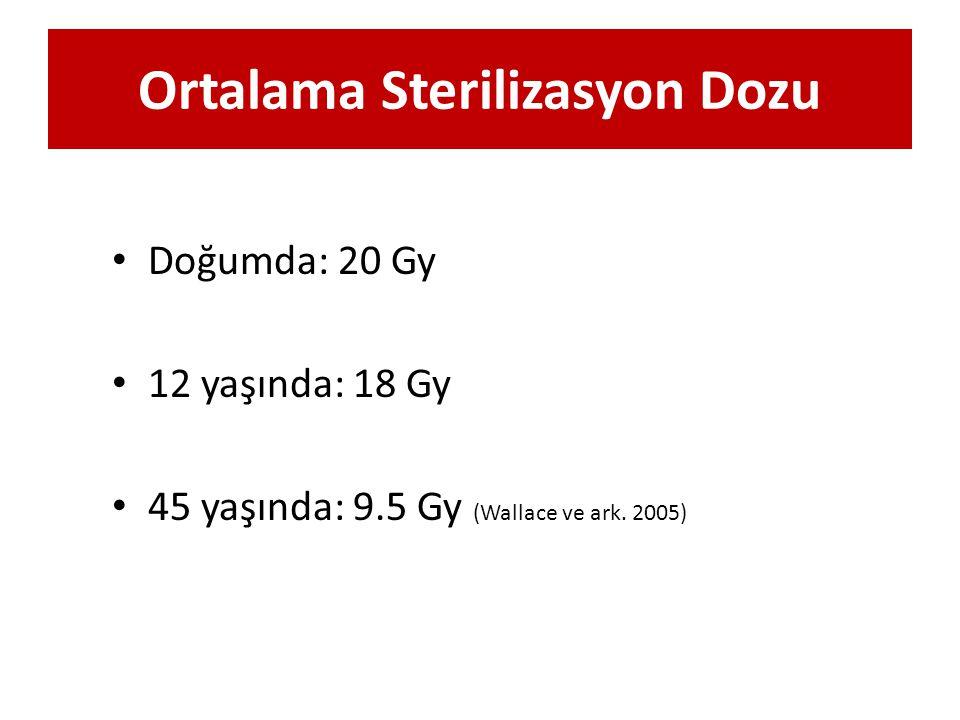 Ortalama Sterilizasyon Dozu Doğumda: 20 Gy 12 yaşında: 18 Gy 45 yaşında: 9.5 Gy (Wallace ve ark. 2005)