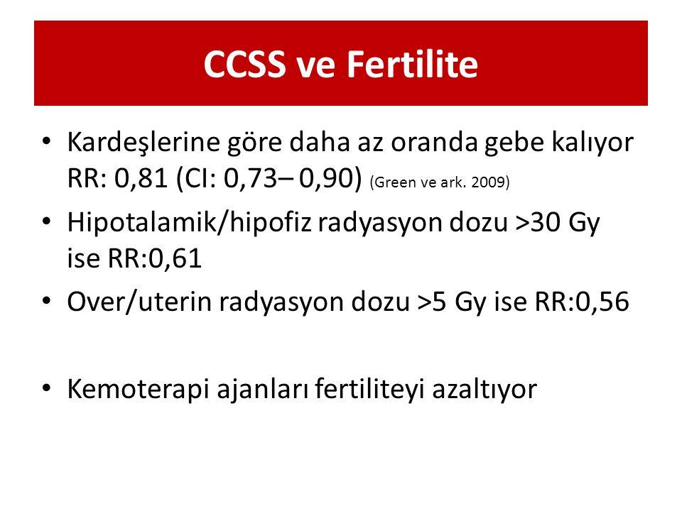 CCSS ve Fertilite Kardeşlerine göre daha az oranda gebe kalıyor RR: 0,81 (CI: 0,73– 0,90) (Green ve ark. 2009) Hipotalamik/hipofiz radyasyon dozu >30