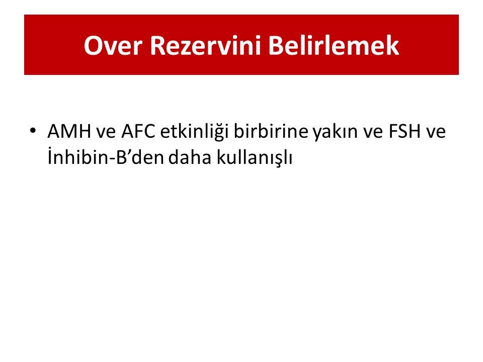 Over Rezervini Belirlemek AMH ve AFC etkinliği birbirine yakın ve FSH ve İnhibin-B'den daha kullanışlı