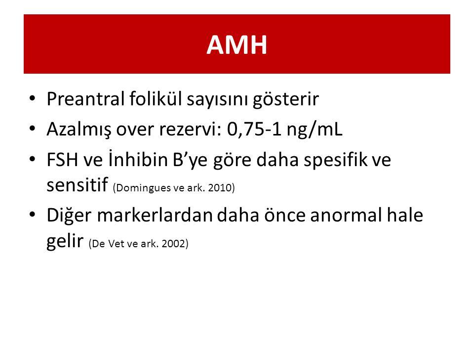 AMH Preantral folikül sayısını gösterir Azalmış over rezervi: 0,75-1 ng/mL FSH ve İnhibin B'ye göre daha spesifik ve sensitif (Domingues ve ark. 2010)