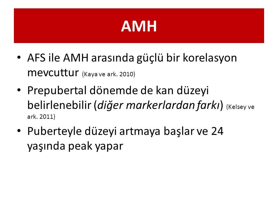 AMH AFS ile AMH arasında güçlü bir korelasyon mevcuttur (Kaya ve ark. 2010) Prepubertal dönemde de kan düzeyi belirlenebilir (diğer markerlardan farkı