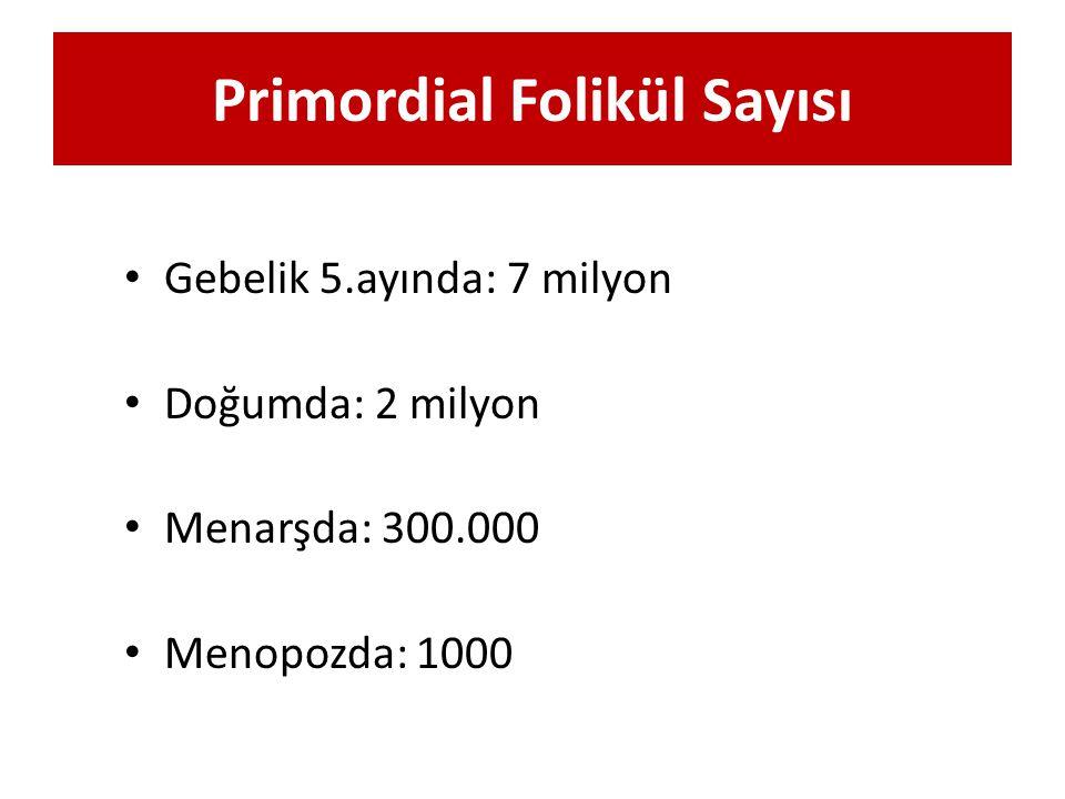 Primordial Folikül Sayısı Gebelik 5.ayında: 7 milyon Doğumda: 2 milyon Menarşda: 300.000 Menopozda: 1000