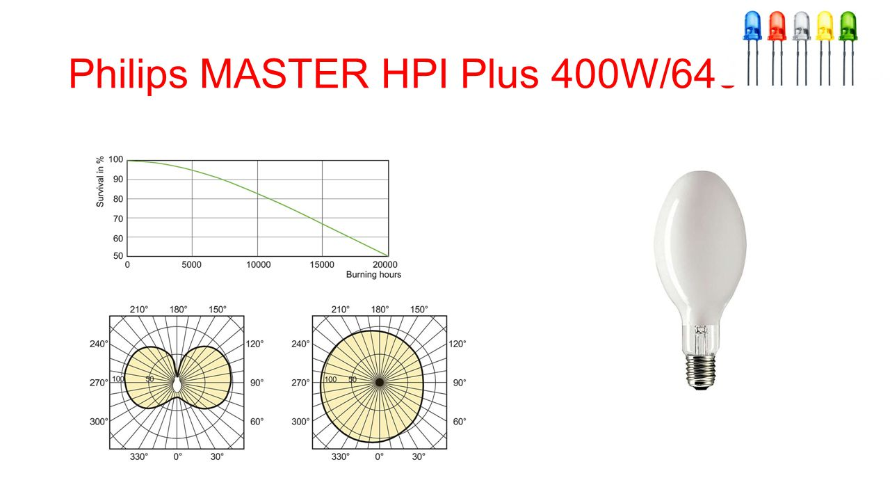 Philips MASTER HPI Plus 400W/645