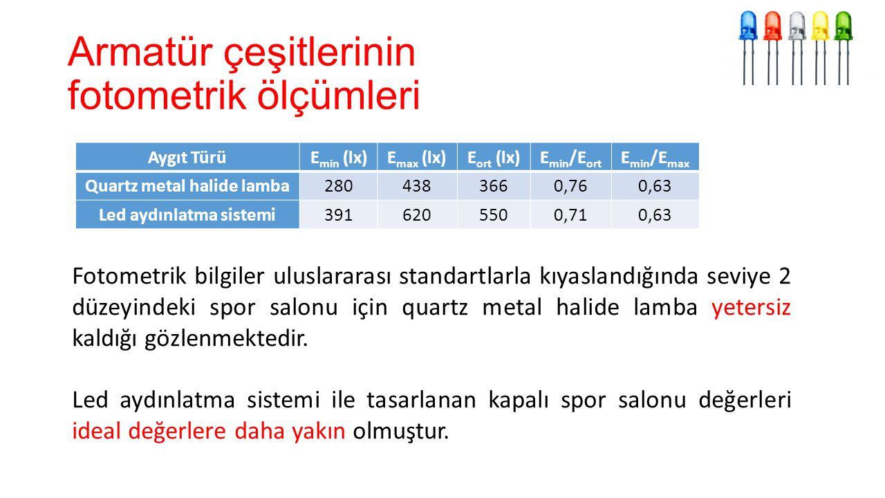 Armatür çeşitlerinin fotometrik ölçümleri Aygıt TürüE min (lx)E max (lx)E ort (lx)E min /E ort E min /E max Quartz metal halide lamba2804383660,760,63 Led aydınlatma sistemi3916205500,710,63 Fotometrik bilgiler uluslararası standartlarla kıyaslandığında seviye 2 düzeyindeki spor salonu için quartz metal halide lamba yetersiz kaldığı gözlenmektedir.