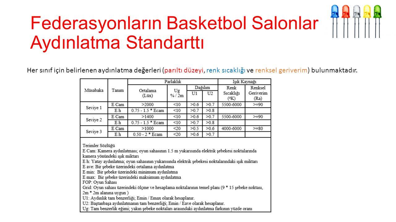 Federasyonların Basketbol Salonlarının Aydınlatma Standarttı Her sınıf için belirlenen aydınlatma değerleri (parıltı düzeyi, renk sıcaklığı ve renksel geriverim) bulunmaktadır.