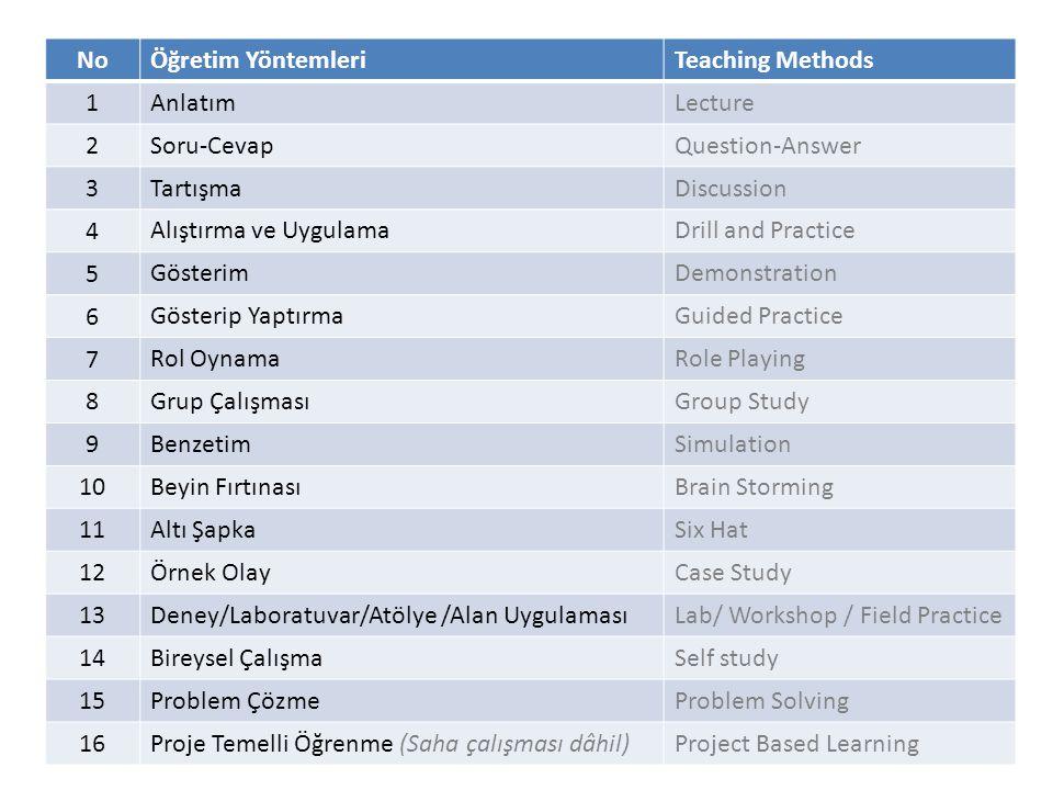 NoÖğretim YöntemleriTeaching Methods 1 AnlatımLecture 2 Soru-CevapQuestion-Answer 3 TartışmaDiscussion 4 Alıştırma ve UygulamaDrill and Practice 5 GösterimDemonstration 6 Gösterip YaptırmaGuided Practice 7 Rol OynamaRole Playing 8 Grup ÇalışmasıGroup Study 9 BenzetimSimulation 10 Beyin FırtınasıBrain Storming 11 Altı ŞapkaSix Hat 12 Örnek OlayCase Study 13 Deney/Laboratuvar/Atölye /Alan UygulamasıLab/ Workshop / Field Practice 14 Bireysel ÇalışmaSelf study 15 Problem ÇözmeProblem Solving 16 Proje Temelli Öğrenme (Saha çalışması dâhil)Project Based Learning