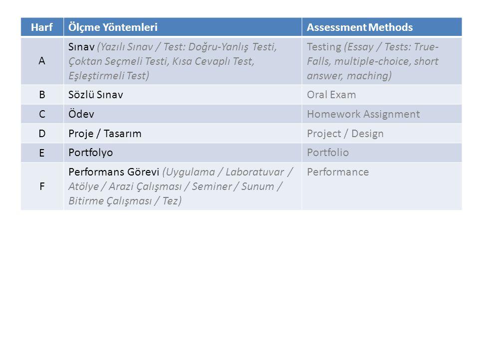 HarfÖlçme YöntemleriAssessment Methods A Sınav (Yazılı Sınav / Test: Doğru-Yanlış Testi, Çoktan Seçmeli Testi, Kısa Cevaplı Test, Eşleştirmeli Test) Testing (Essay / Tests: True- Falls, multiple-choice, short answer, maching) B Sözlü SınavOral Exam C ÖdevHomework Assignment D Proje / TasarımProject / Design E PortfolyoPortfolio F Performans Görevi (Uygulama / Laboratuvar / Atölye / Arazi Çalışması / Seminer / Sunum / Bitirme Çalışması / Tez) Performance