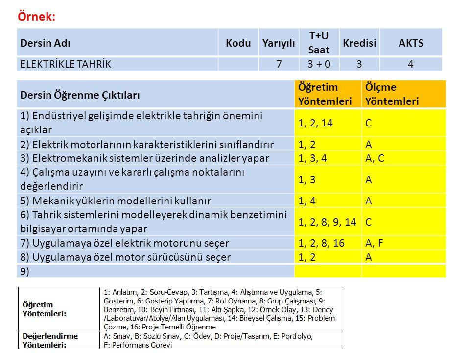 Dersin Öğrenme Çıktıları Öğretim Yöntemleri Ölçme Yöntemleri 1) Endüstriyel gelişimde elektrikle tahriğin önemini açıklar 1, 2, 14C 2) Elektrik motorlarının karakteristiklerini sınıflandırır1, 2A 3) Elektromekanik sistemler üzerinde analizler yapar1, 3, 4A, C 4) Çalışma uzayını ve kararlı çalışma noktalarını değerlendirir 1, 3A 5) Mekanik yüklerin modellerini kullanır1, 4A 6) Tahrik sistemlerini modelleyerek dinamik benzetimini bilgisayar ortamında yapar 1, 2, 8, 9, 14C 7) Uygulamaya özel elektrik motorunu seçer1, 2, 8, 16A, F 8) Uygulamaya özel motor sürücüsünü seçer1, 2A 9) Dersin AdıKoduYarıyılı T+U Saat KredisiAKTS ELEKTRİKLE TAHRİK73 + 034 Örnek: