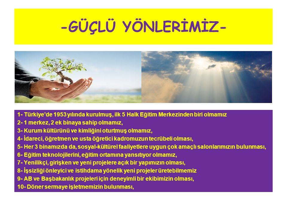 -GÜÇLÜ YÖNLERİMİZ- 1- Türkiye'de 1953 yılında kurulmuş, ilk 5 Halk Eğitim Merkezinden biri olmamız 2- 1 merkez, 2 ek binaya sahip olmamız, 3- Kurum kültürünü ve kimliğini oturtmuş olmamız, 4- İdareci, öğretmen ve usta öğretici kadromuzun tecrübeli olması, 5- Her 3 binamızda da, sosyal-kültürel faaliyetlere uygun çok amaçlı salonlarımızın bulunması, 6- Eğitim teknolojilerini, eğitim ortamına yansıtıyor olmamız, 7- Yenilikçi, girişken ve yeni projelere açık bir yapımızın olması, 8- İşsizliği önleyici ve istihdama yönelik yeni projeler üretebilmemiz 9- AB ve Başbakanlık projeleri için deneyimli bir ekibimizin olması, 10- Döner sermaye işletmemizin bulunması,