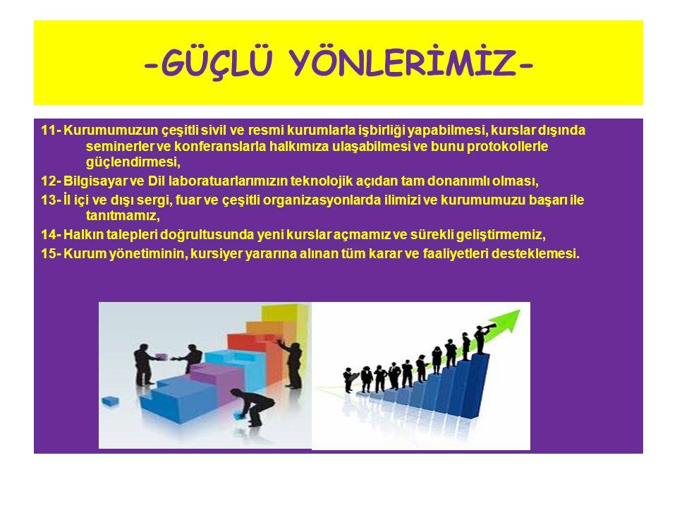 -GÜÇLÜ YÖNLERİMİZ- 11- Kurumumuzun çeşitli sivil ve resmi kurumlarla işbirliği yapabilmesi, kurslar dışında seminerler ve konferanslarla halkımıza ula