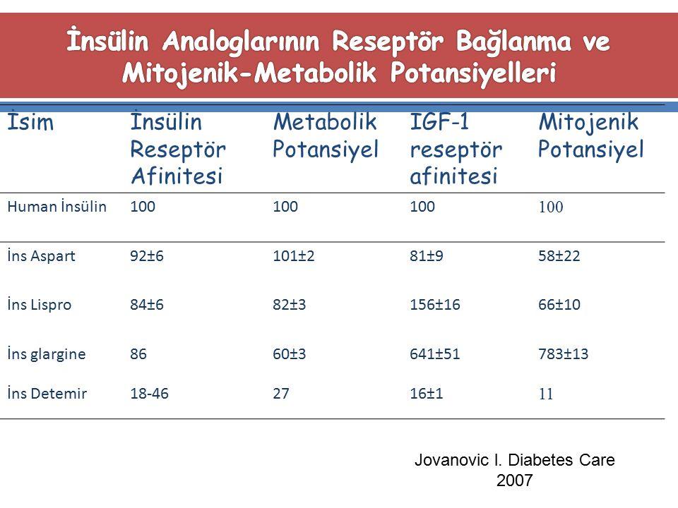 İsimİnsülin Reseptör Afinitesi Metabolik Potansiyel IGF-1 reseptör afinitesi Mitojenik Potansiyel Human İnsülin100 İns Aspart92±6101±281±958±22 İns Li