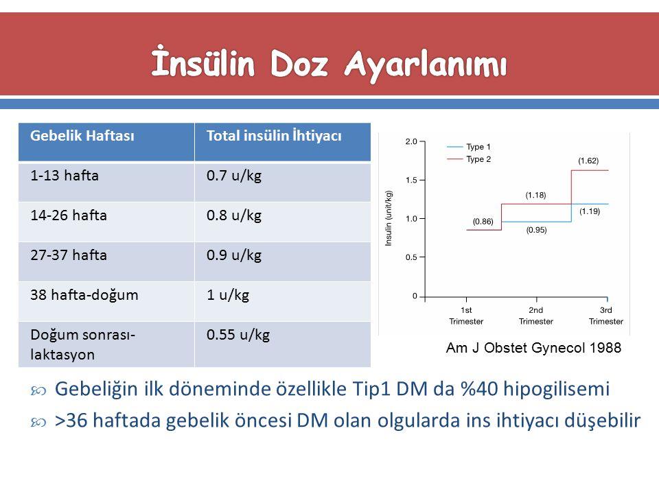 Gebelik HaftasıTotal insülin İhtiyacı 1-13 hafta0.7 u/kg 14-26 hafta0.8 u/kg 27-37 hafta0.9 u/kg 38 hafta-doğum1 u/kg Doğum sonrası- laktasyon 0.55 u/