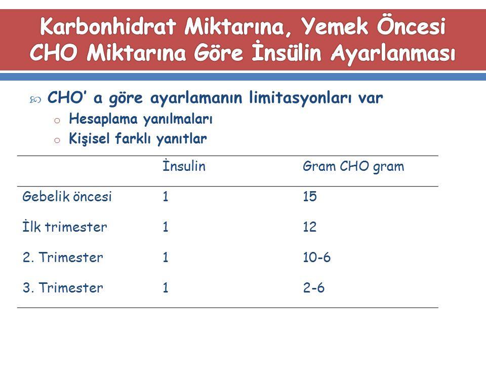  CHO' a göre ayarlamanın limitasyonları var o Hesaplama yanılmaları o Kişisel farklı yanıtlar İnsulinGram CHO gram Gebelik öncesi115 İlk trimester112