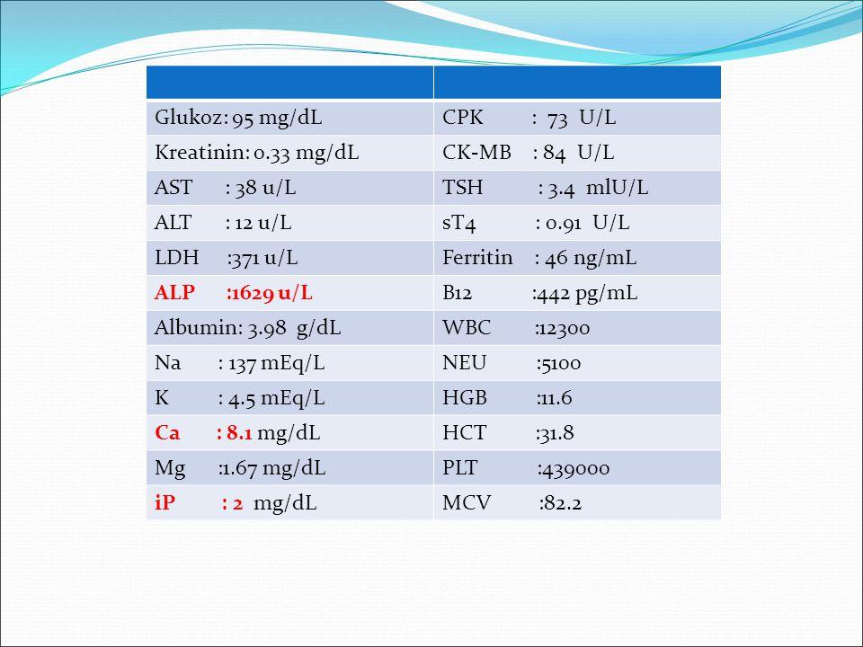 Glukoz: 95 mg/dLCPK : 73 U/L Kreatinin: 0.33 mg/dLCK-MB : 84 U/L AST : 38 u/LTSH : 3.4 mlU/L ALT : 12 u/LsT4 : 0.91 U/L LDH :371 u/LFerritin : 46 ng/mL ALP :1629 u/LB12 :442 pg/mL Albumin: 3.98 g/dLWBC :12300 Na : 137 mEq/LNEU :5100 K : 4.5 mEq/LHGB :11.6 Ca : 8.1 mg/dLHCT :31.8 Mg :1.67 mg/dLPLT :439000 iP : 2 mg/dLMCV :82.2
