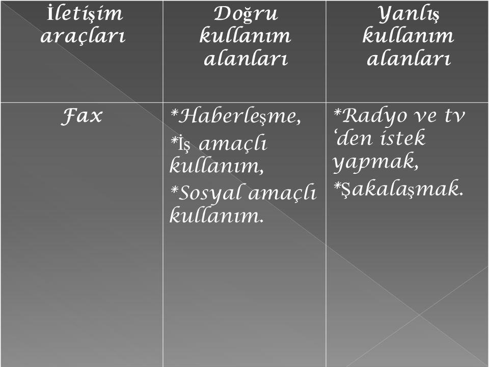 İ leti ş im araçları Do ğ ru kullanım alanları Yanlı ş kullanım alanları Fax*Haberle ş me, * İş amaçlı kullanım, *Sosyal amaçlı kullanım. *Radyo ve tv