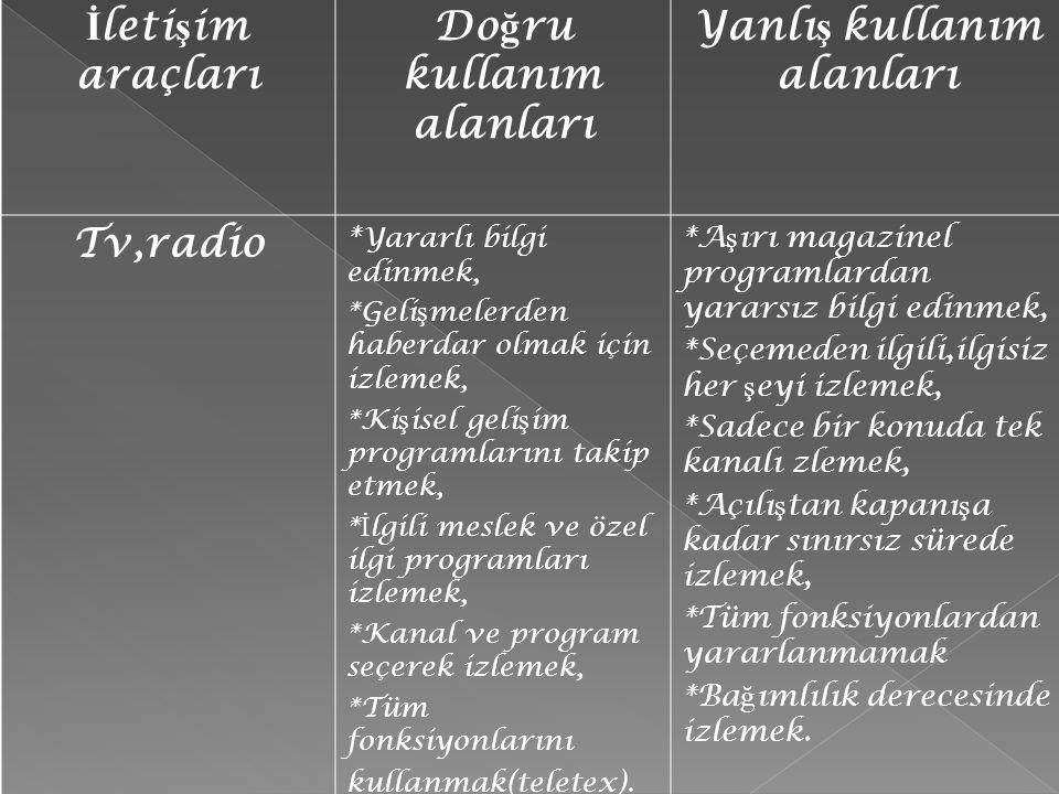 İ leti ş im araçları Do ğ ru kullanım alanları Yanlı ş kullanım alanları Tv,radio * Yararlı bilgi edinmek, *Geli ş melerden haberdar olmak için izleme