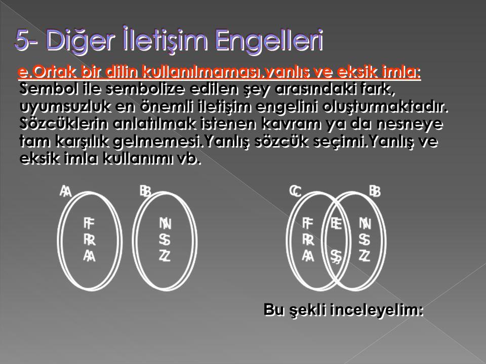 e.Ortak bir dilin kullanılmaması,yanlış ve eksik imla: Sembol ile sembolize edilen şey arasındaki fark, uyumsuzluk en önemli iletişim engelini oluştur