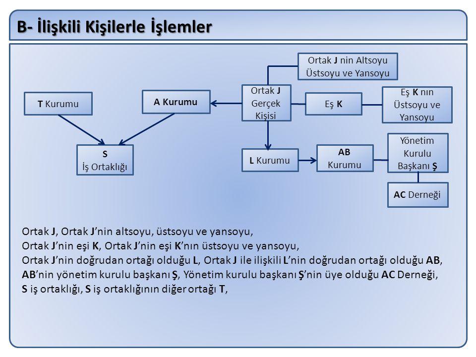 B- İlişkili Kişilerle İşlemler A Kurumu S İş Ortaklığı Ortak J, Ortak J'nin altsoyu, üstsoyu ve yansoyu, Ortak J'nin eşi K, Ortak J'nin eşi K'nın üsts