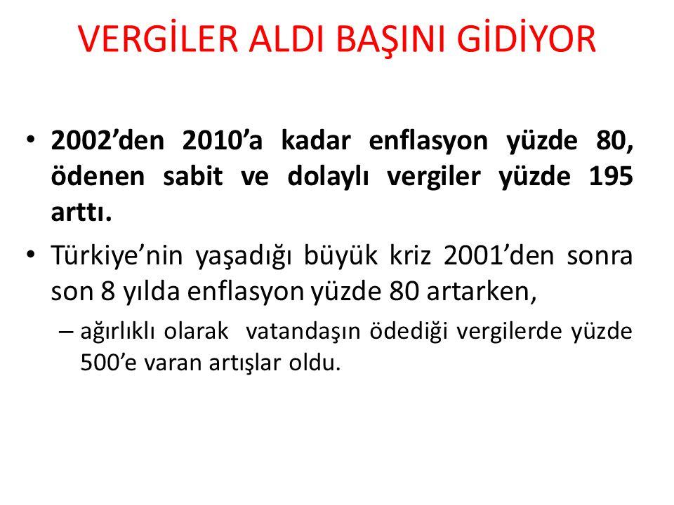 VERGİLER ALDI BAŞINI GİDİYOR 2002'den 2010'a kadar enflasyon yüzde 80, ödenen sabit ve dolaylı vergiler yüzde 195 arttı. Türkiye'nin yaşadığı büyük kr