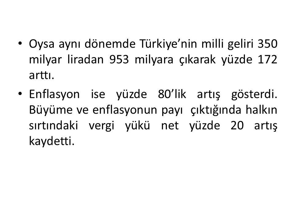 Oysa aynı dönemde Türkiye'nin milli geliri 350 milyar liradan 953 milyara çıkarak yüzde 172 arttı. Enflasyon ise yüzde 80'lik artış gösterdi. Büyüme v
