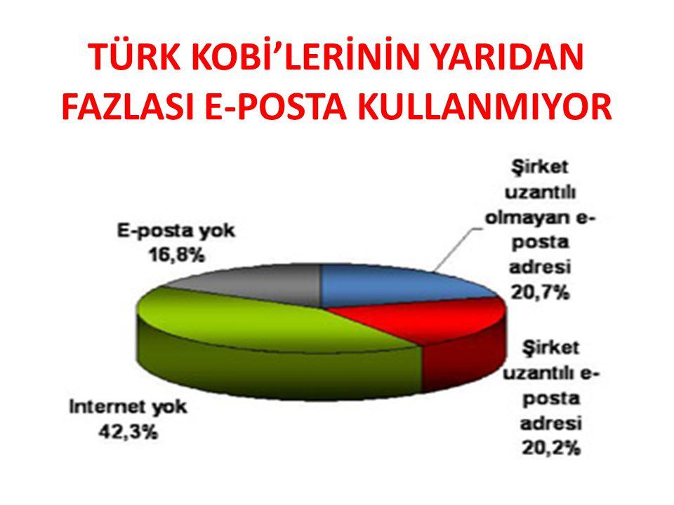 TÜRK KOBİ'LERİNİN YARIDAN FAZLASI E-POSTA KULLANMIYOR