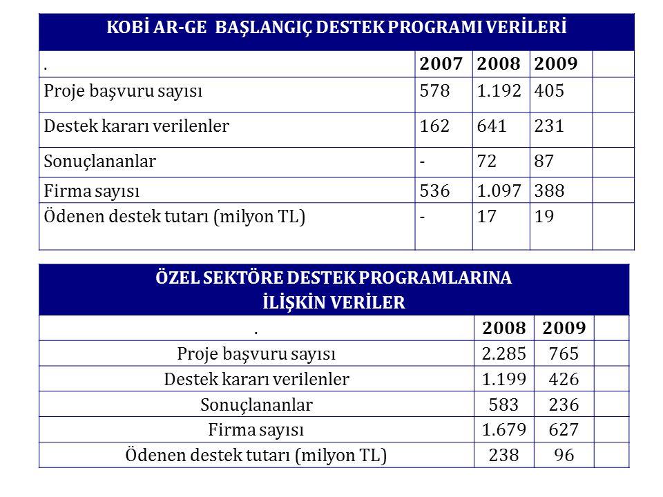 KOBİ AR-GE BAŞLANGIÇ DESTEK PROGRAMI VERİLERİ.200720082009 Proje başvuru sayısı5781.192405 Destek kararı verilenler162641231 Sonuçlananlar-7287 Firma