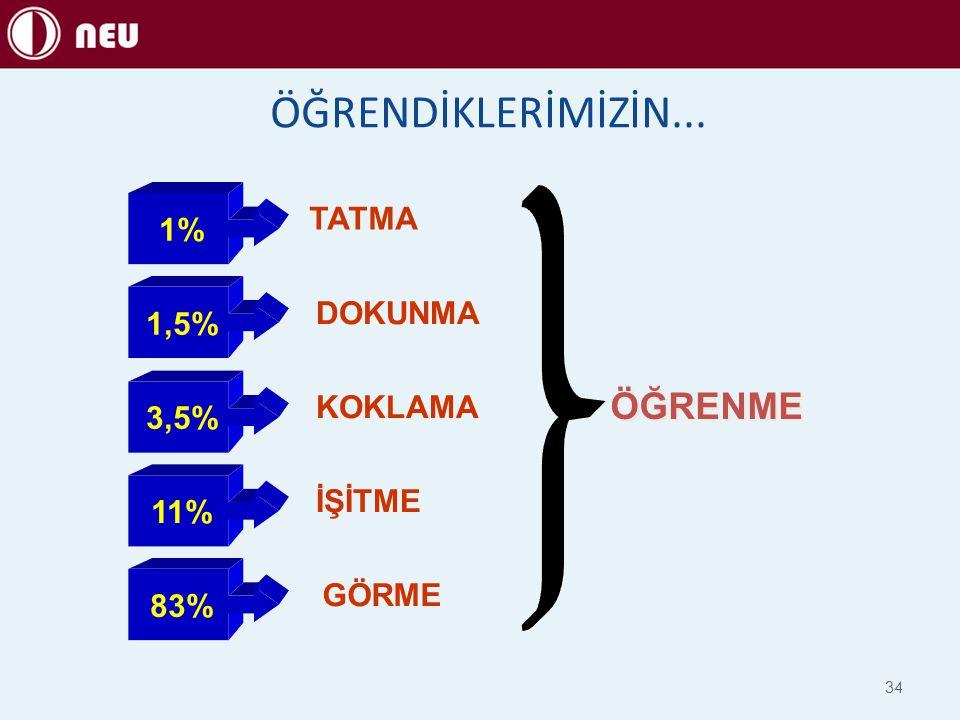 ÖĞRENDİKLERİMİZİN... 1%1,5% 3,5% 11%11%83% TATMA DOKUNMA KOKLAMA İŞİTME GÖRME ÖĞRENME 34
