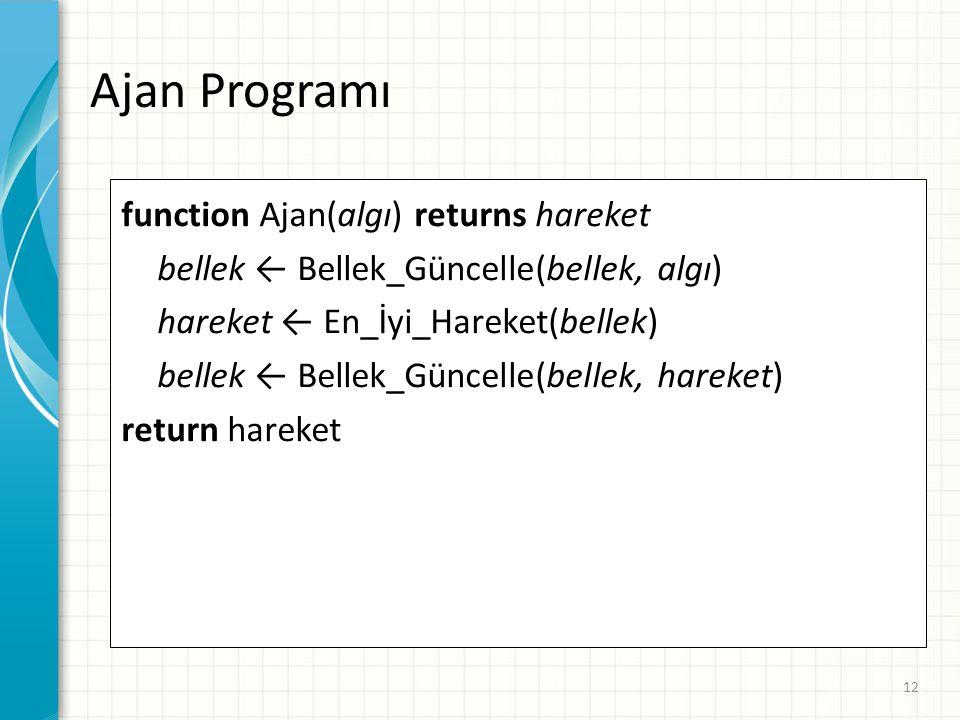 Ajan Programı function Ajan(algı) returns hareket bellek ← Bellek_Güncelle(bellek, algı) hareket ← En_İyi_Hareket(bellek) bellek ← Bellek_Güncelle(bel