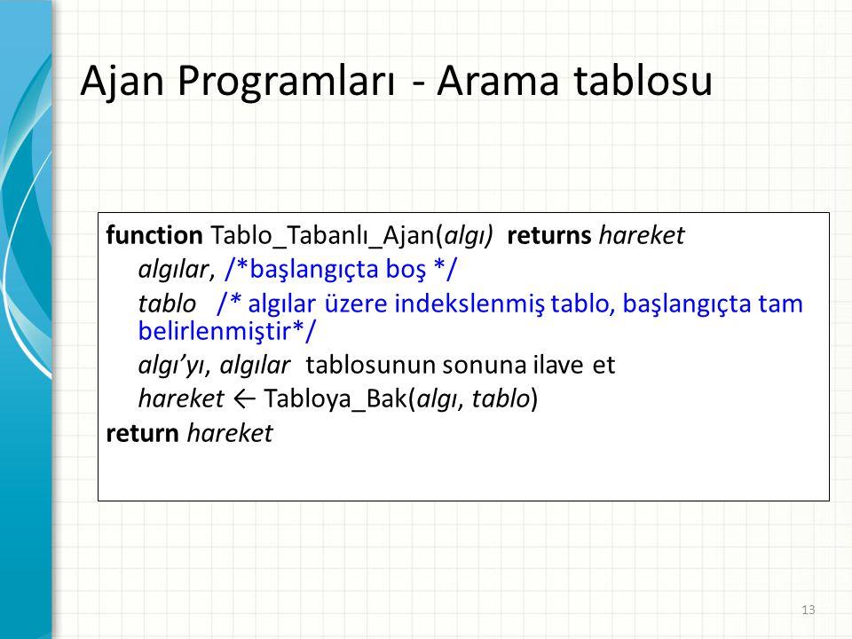 Ajan Programları - Arama tablosu function Tablo_Tabanlı_Ajan(algı) returns hareket algılar, /*başlangıçta boş */ tablo /* algılar üzere indekslenmiş t