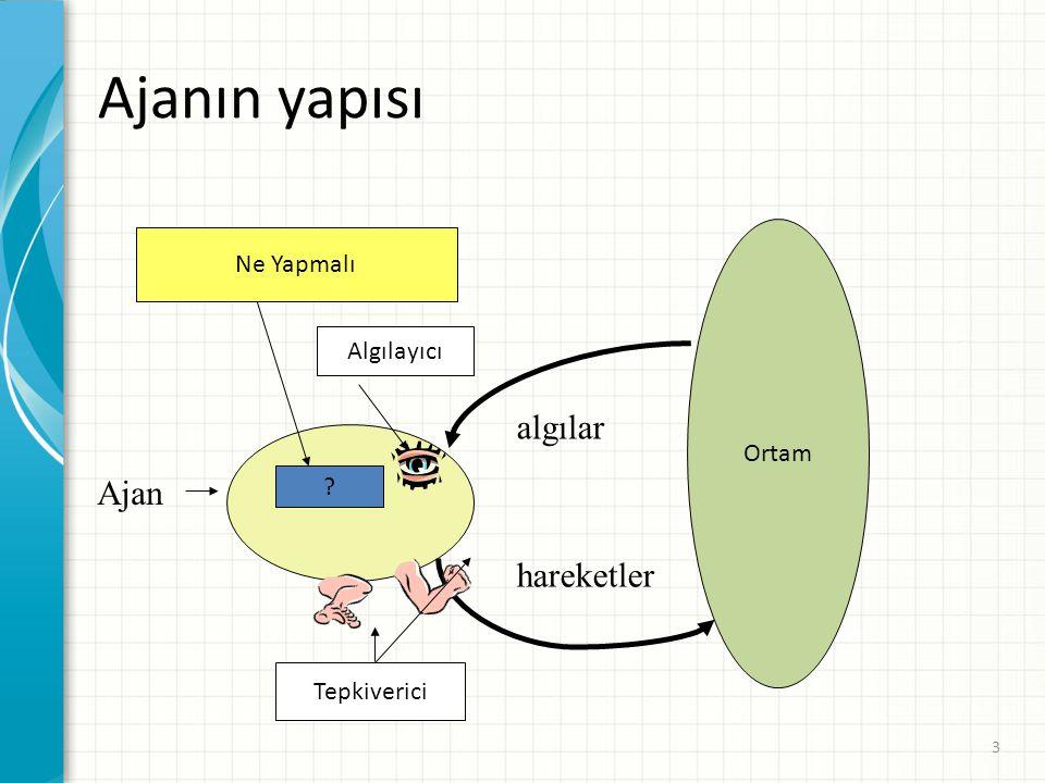 Model Tabanlı Ajanlar function Model_Tabanlı_Ajan(algı) returns eylem static: durum, /* mevcut dünyanın durumu */ kurallar, /* koşul-eylem kuralları kümesi */ eylem /* Son yapılan eylem */ durum ← Durum_Güncelle(durum, eylem, algı) kural ← Kural_Karşılaştır(durum, kurallar) eylem ← Kural_Eylem[kural] durum ← Durum_Güncelle(durum, eylem) return eylem Durum-güncelleme: yeni dünya durumları oluşturuluyor 34