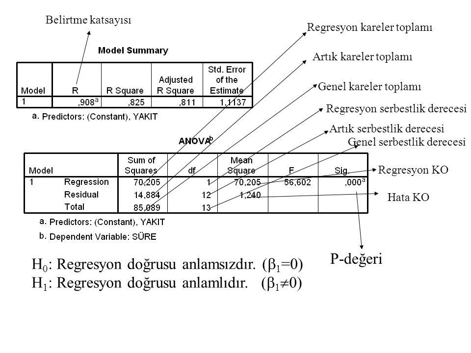 Belirtme katsayısı H 0 : Regresyon doğrusu anlamsızdır. (  1 =0) H 1 : Regresyon doğrusu anlamlıdır. (  1  0) P-değeri Regresyon kareler toplamı Ar