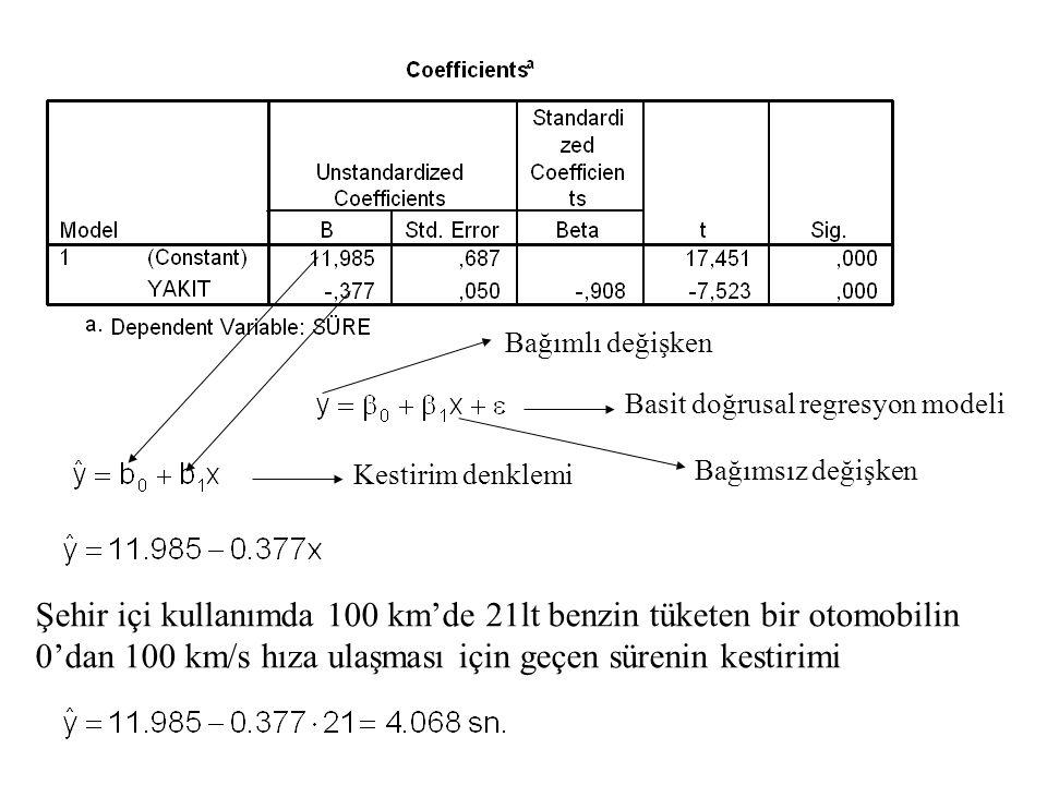 Basit doğrusal regresyon modeli Kestirim denklemi Şehir içi kullanımda 100 km'de 21lt benzin tüketen bir otomobilin 0'dan 100 km/s hıza ulaşması için