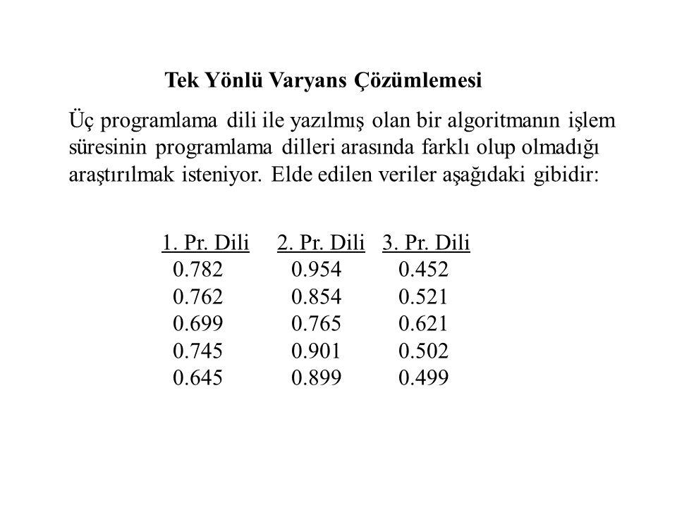 Tek Yönlü Varyans Çözümlemesi Üç programlama dili ile yazılmış olan bir algoritmanın işlem süresinin programlama dilleri arasında farklı olup olmadığı