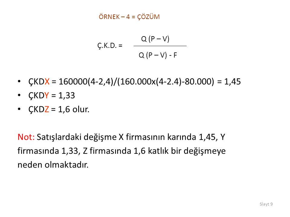 Slayt 9 ÇKDX = 160000(4-2,4)/(160.000x(4-2.4)-80.000) = 1,45 ÇKDY = 1,33 ÇKDZ = 1,6 olur. Not: Satışlardaki değişme X firmasının karında 1,45, Y firma