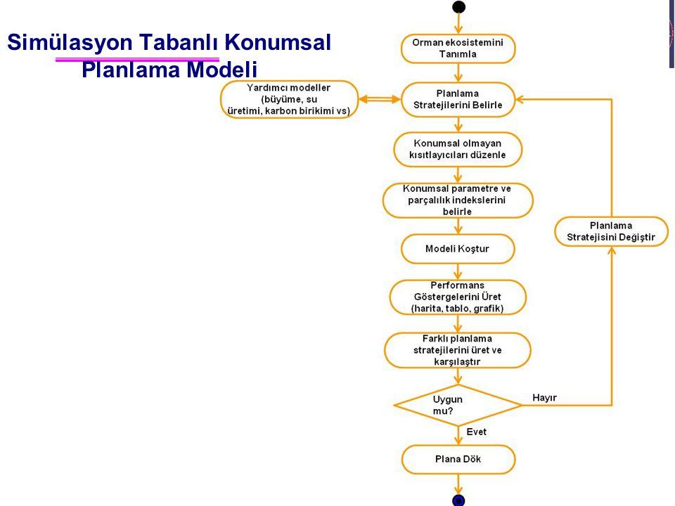 Ali İhsan KADIOĞULLARI, K.T.Ü. 2012 Trabzon Simülasyon Tabanlı Konumsal Planlama Modeli