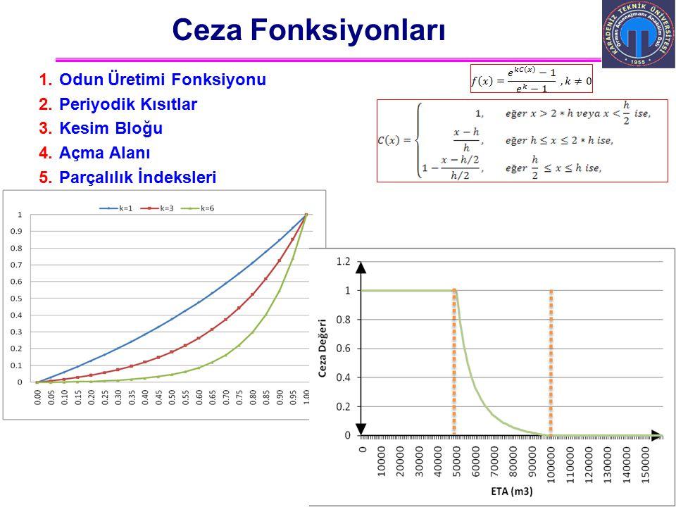 Ali İhsan KADIOĞULLARI, K.T.Ü. 2012 Trabzon Ceza Fonksiyonları 1.Odun Üretimi Fonksiyonu 2.Periyodik Kısıtlar 3.Kesim Bloğu 4.Açma Alanı 5.Parçalılık