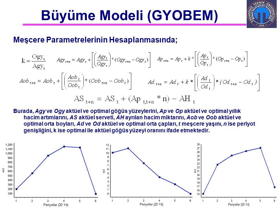 Ali İhsan KADIOĞULLARI, K.T.Ü. 2012 Trabzon Meşcere Parametrelerinin Hesaplanmasında; Burada, Agy ve Ogy aktüel ve optimal göğüs yüzeylerini, Ap ve Op