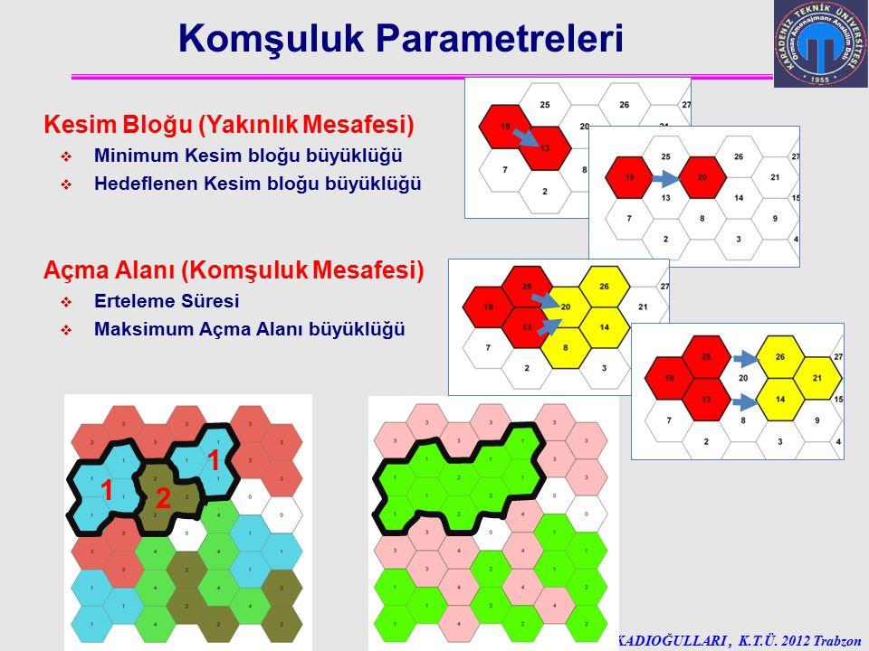 Ali İhsan KADIOĞULLARI, K.T.Ü. 2012 Trabzon Komşuluk Parametreleri Kesim Bloğu (Yakınlık Mesafesi)  Minimum Kesim bloğu büyüklüğü  Hedeflenen Kesim