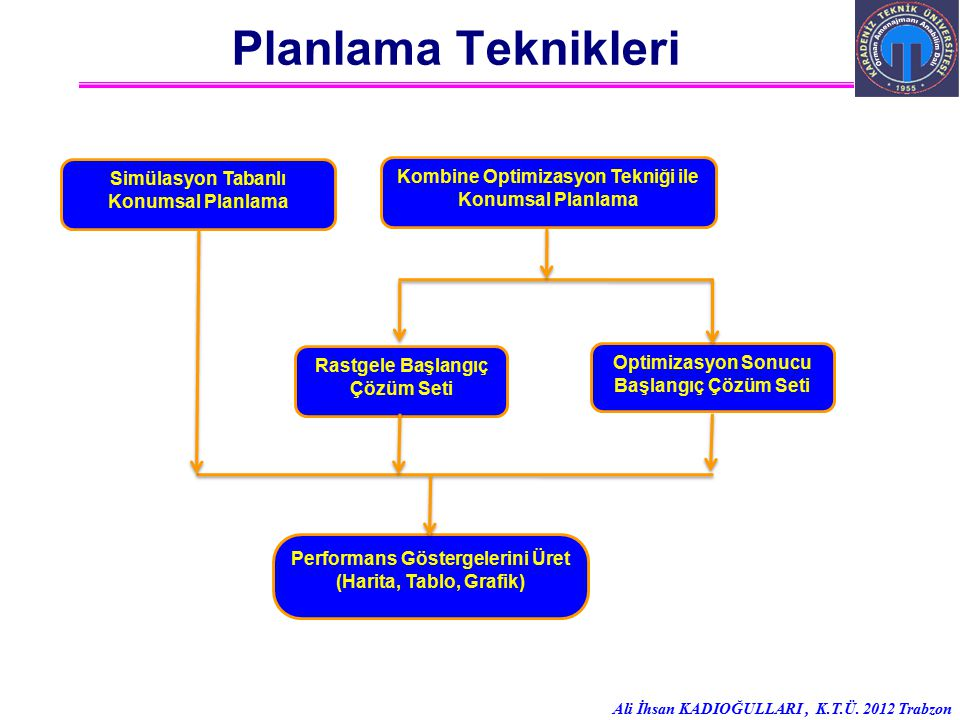 Ali İhsan KADIOĞULLARI, K.T.Ü. 2012 Trabzon Planlama Teknikleri Simülasyon Tabanlı Konumsal Planlama Rastgele Başlangıç Çözüm Seti Kombine Optimizasyo
